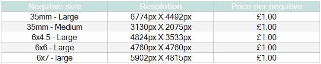 C41 Film Processing Negative scans Prices