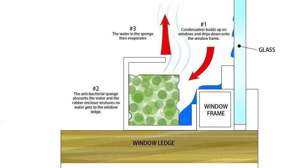 WCA-diagram