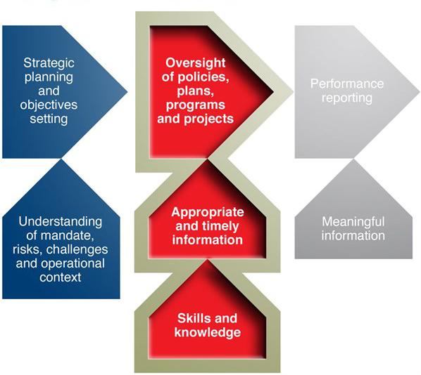 A Simplified Governance Framework