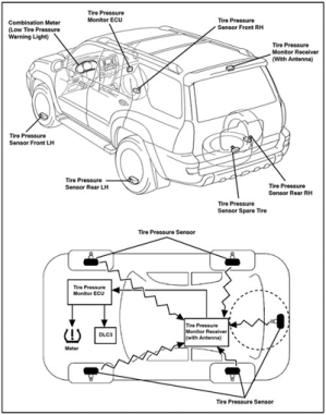 Tire Pressure Monitoring System  C&A Automotive