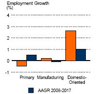 Employment Growth by Industry Sector in Canada