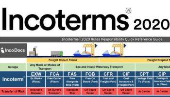 Les incoterms 2020 expliqués