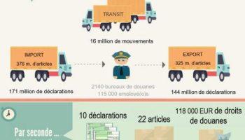 Un cadre réglementaire douanier qui facilite le commerce