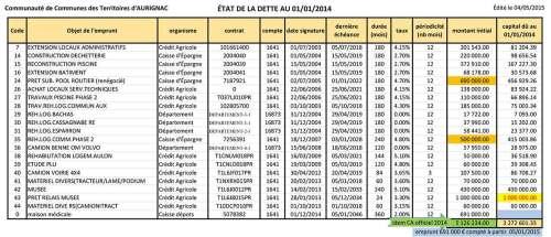 Etat-de-la-dette-au-01-01-2014