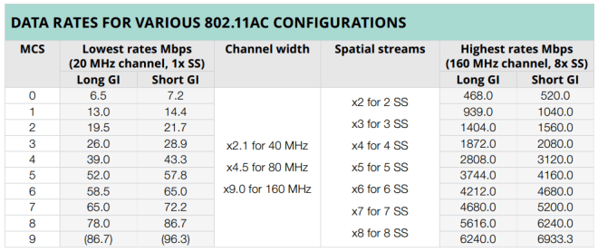 802.11ac Data Rates