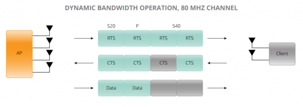 802.11ac Dynamic Bandwidth Operation