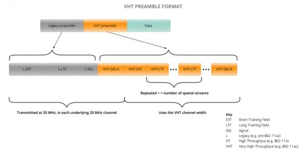 802.11ac VHT Preamble Format