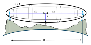 CableFree Microwave and Radio Fresnel Zone