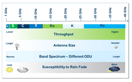 microwave oven frequency bandwidth