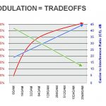 CableFree QAM Modulation Tradeoffs