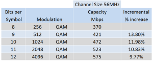 CableFree Microwave QAM Increase Capacity