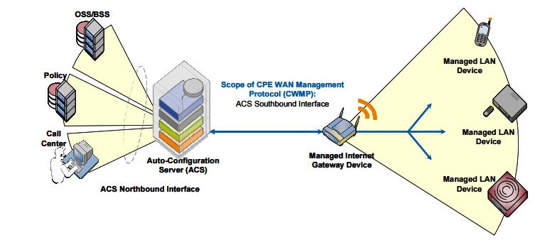 CableFree LTE CPE auto configuration server using TR-069