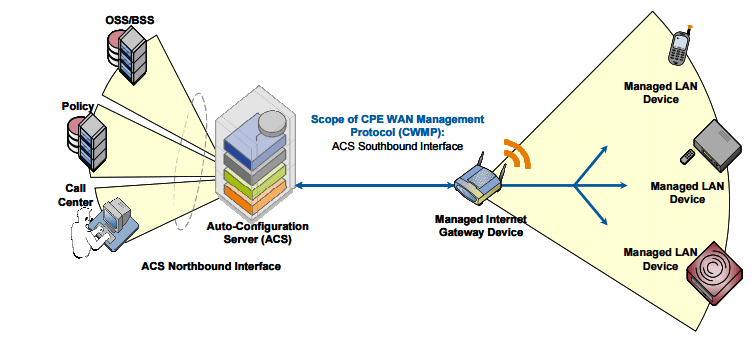 CableFree LTE CPE auto configuration server using TR-069