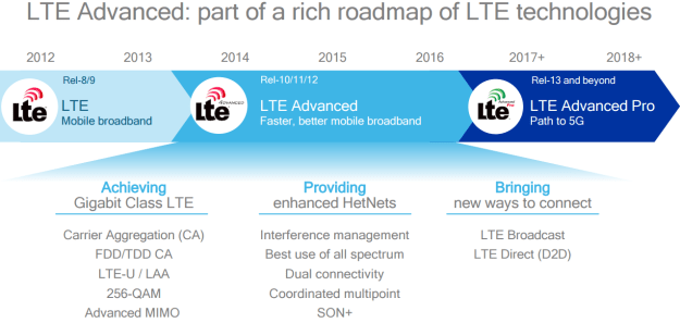 LTE Advanced Roadmap