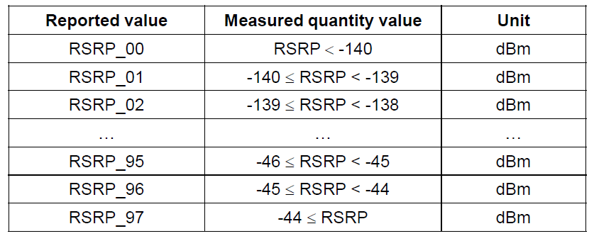 LTE RSSI RSRP And RSRQ Measurement