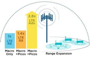 LTE Advanced increases Range Expansion