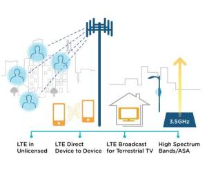 LTE Advanced Expanding