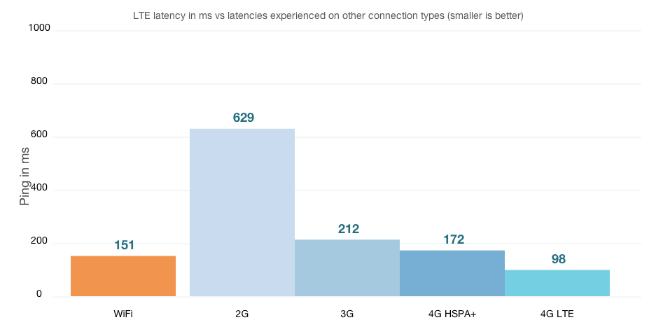 CableFree LTE 4G 3G Latency Comparison