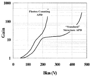 FSO Typical gain voltage curve for Si APDs