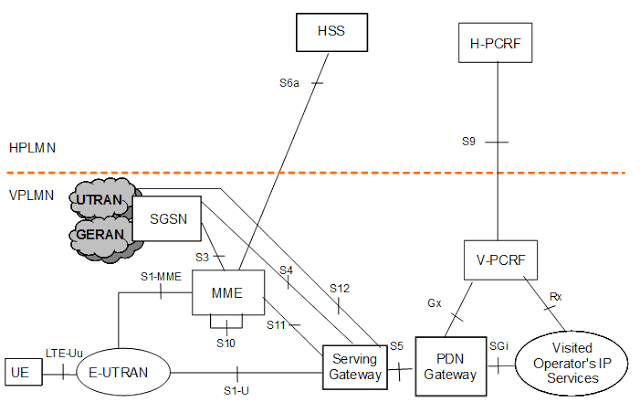 CableFree LTE Roaming scenario with application by visitor operator only