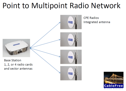 CableFree Point to Multipoint Wireless Network