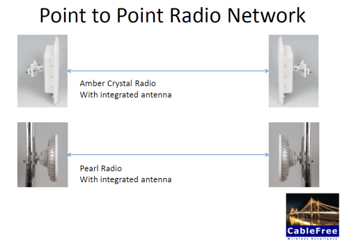 CableFree Point to Point Wireless Network