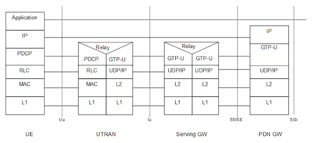 CableFree-UE-PGW-3g-via-S12-interface LTE Interfaces