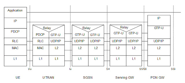CableFree-UE-PGW-3g-via-S4-interface LTE interfaces