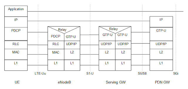 LTE Interfaces - CableFree