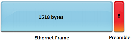 Gigabit Ethernet Frame Preamble
