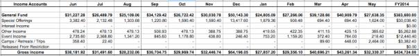 Calendarized Income Budget