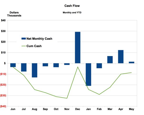 Cum Cash Flow