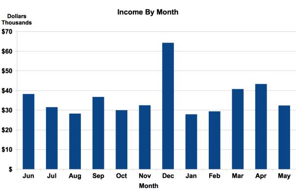 Calendarized Income Graph