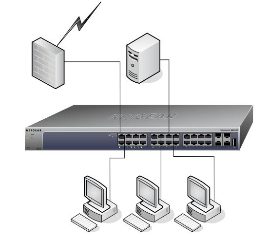 NETGEAR ProSAFE 10G Series