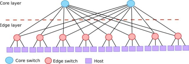 core switch and edge switch