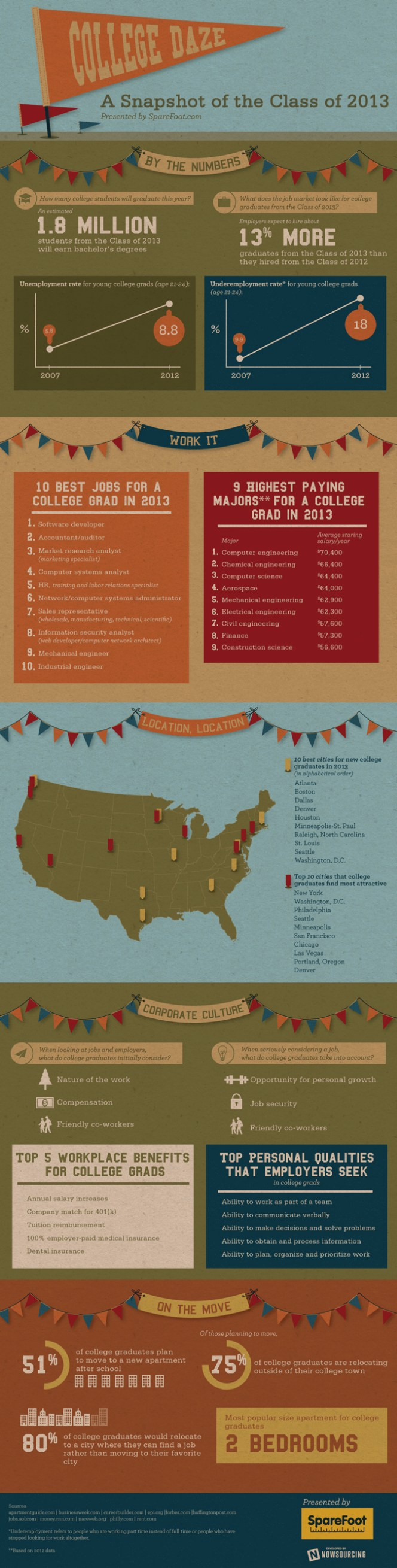 College Class of 2013 Storage Infographic