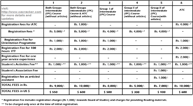 ipcc fees structure