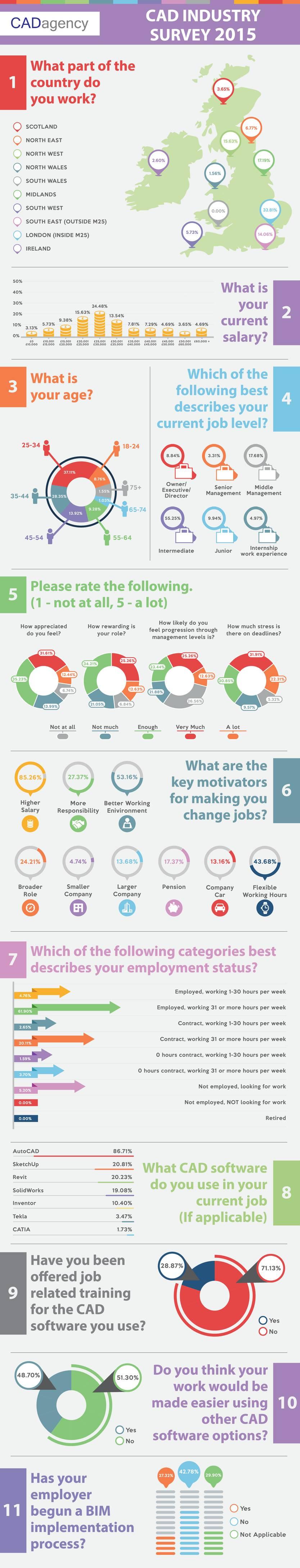 2015 Survey Result