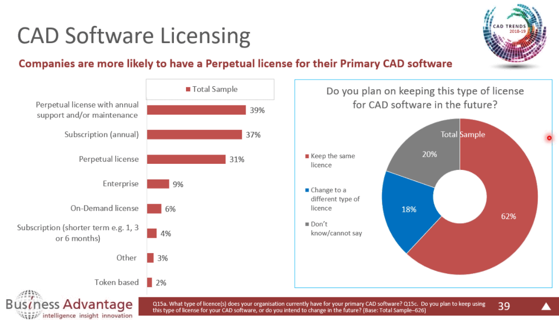 CAD Software Licensing; click to enlarge
