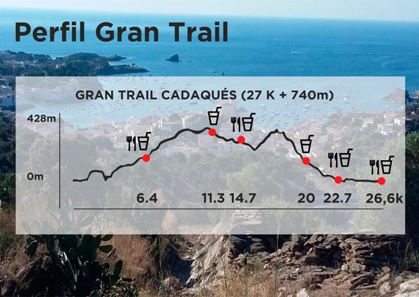 perfil gran trail 2020 g