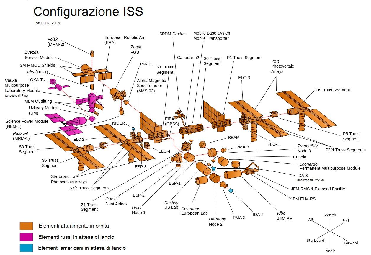 Stazione Spaziale Internazionale