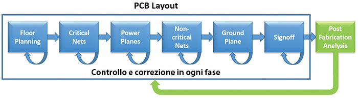 Spostamento a sinistra dell'analisi EMC