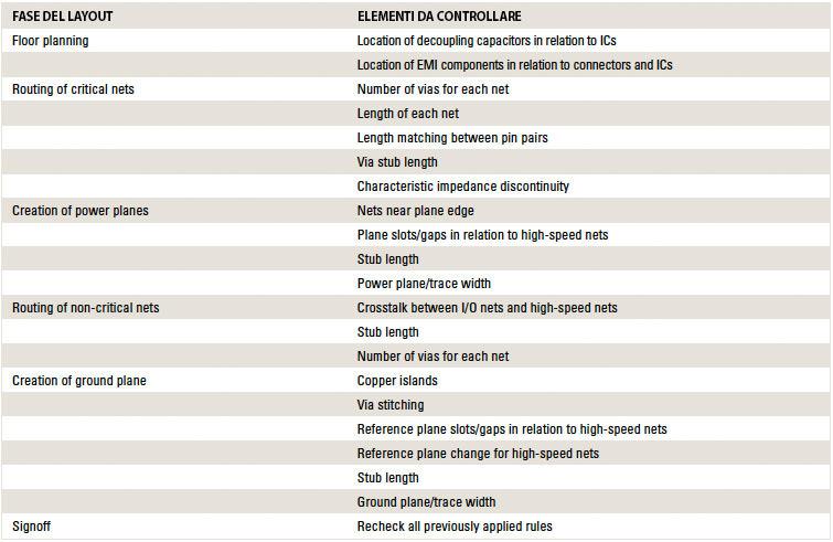 Elementi EMC / EMI da analizzare durante ciascuna fase di progettazione