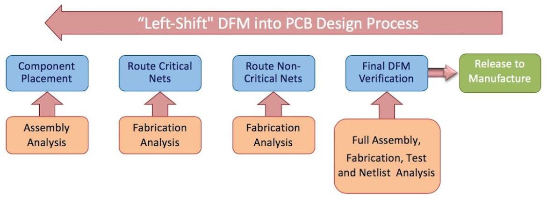 Il DFM simultaneo (concurrent DFM) nel processo di progettazione del PCB