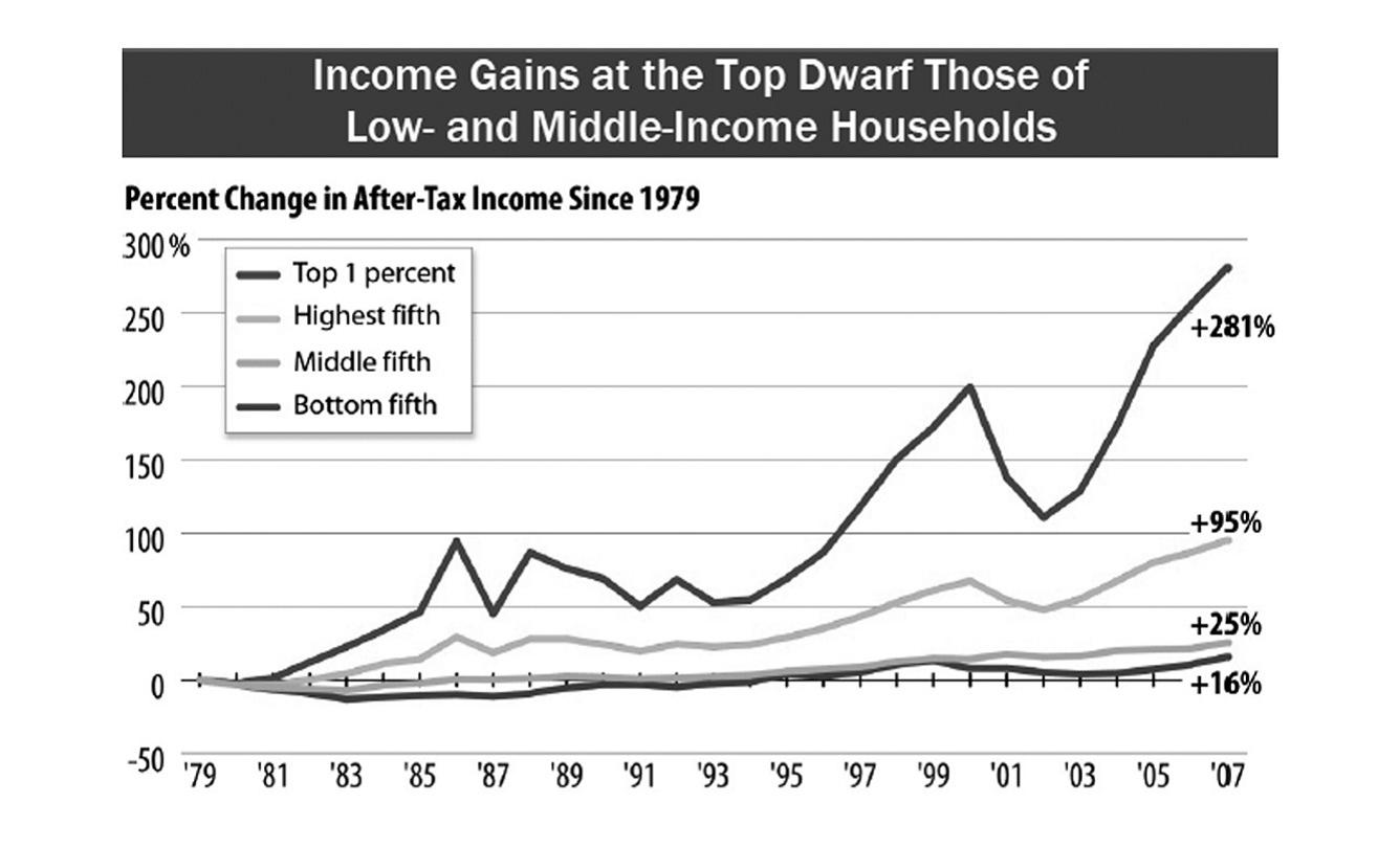 Image result for 20th century income distribution  us