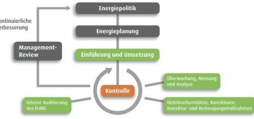 Energiemanagement - so geht es nach ISO 50001.