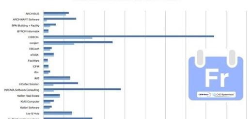 Mitarbeiter bei CAFM-Herstellern sind Thema des dritten Statistik-Freitags
