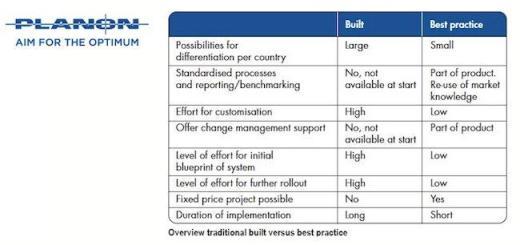 Individualisiert oder Best practice: Welche Kriterien bei der CAFM-Auswahl eine Rolle spielen, versucht Planon in einem Blogbeitrag zu klären