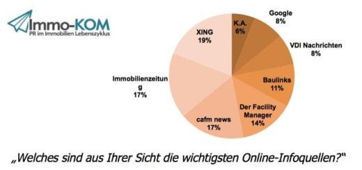 Im Web gehören die CAFM-News zu den wichtigsten Informationsquellen im Bau- und FM-Kontext