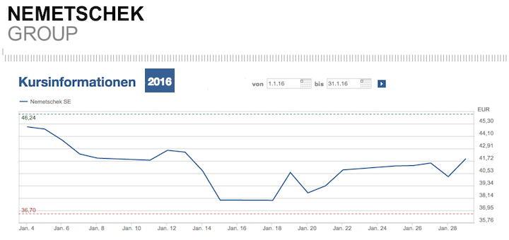 Antizyklisch: Die Aktie fiel im vergangene Jahr, die Dividende dagegen steigt – Nemetschek scheint derzeit ein lohnendes Investment zu sein